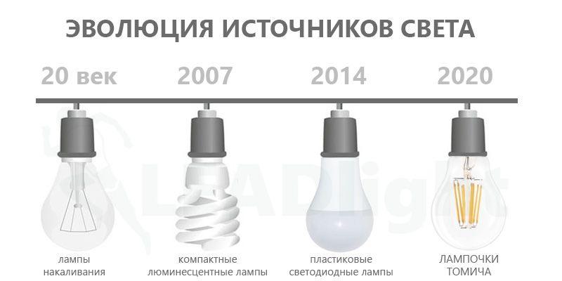 Эволюция источников света от ламп накаливания до лампочек томича