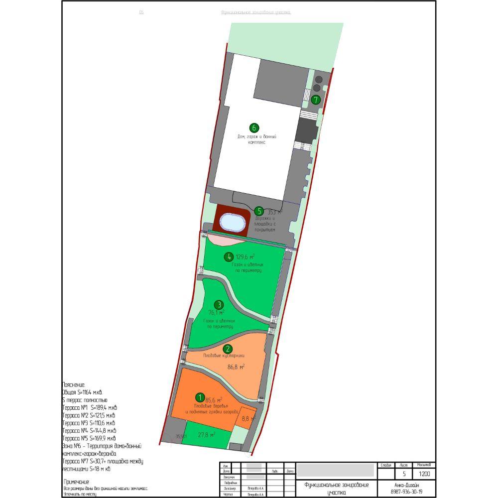 Функциональное-зонирование-участка-Ландшафтный-дизайн-AnkoDesign