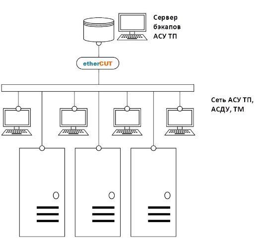 использование etherCUT для серверов резервных копий АСУ ТП