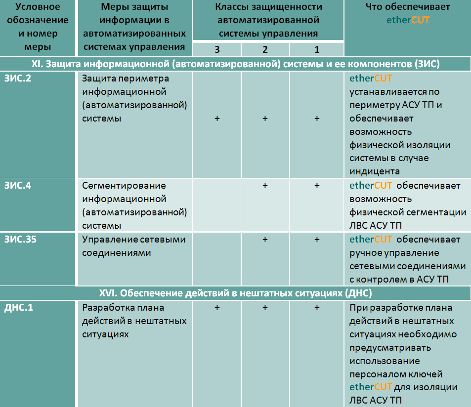 etherCUT приказ №31 ФСТЭК