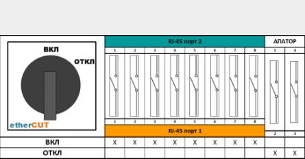 Схема etherCUT