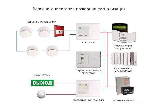 Адресно-аналоговые системы ОПС
