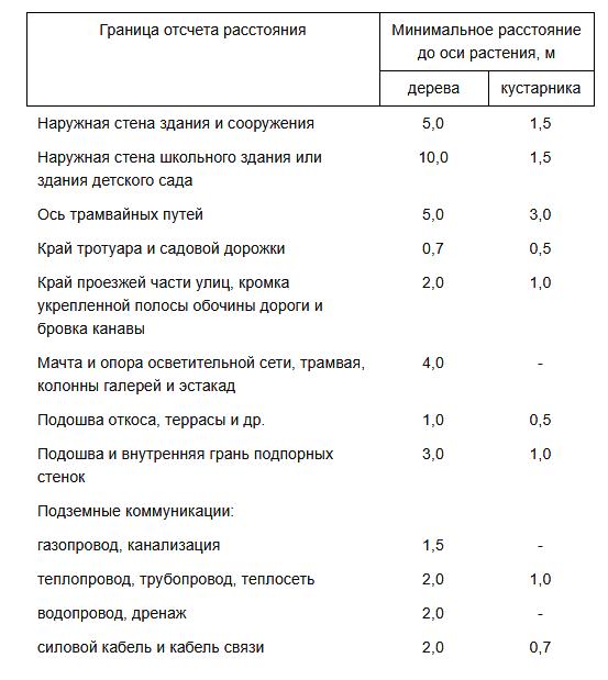 разрешенное расстояние деревьев от зданий в Москве