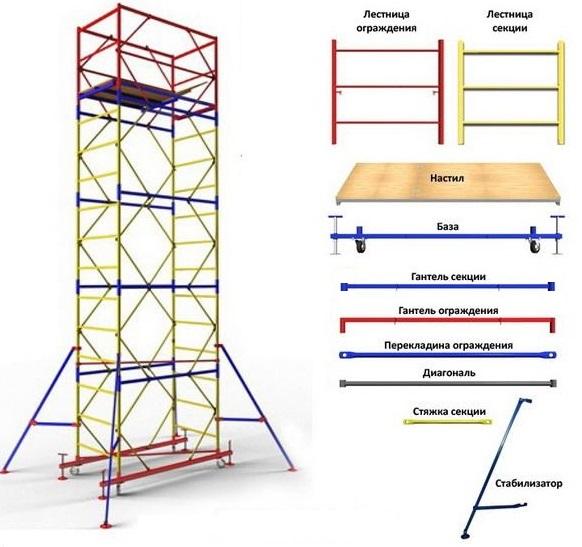 Вышка-тура с площадкой 0,7х1,6м высотой до 7,5м