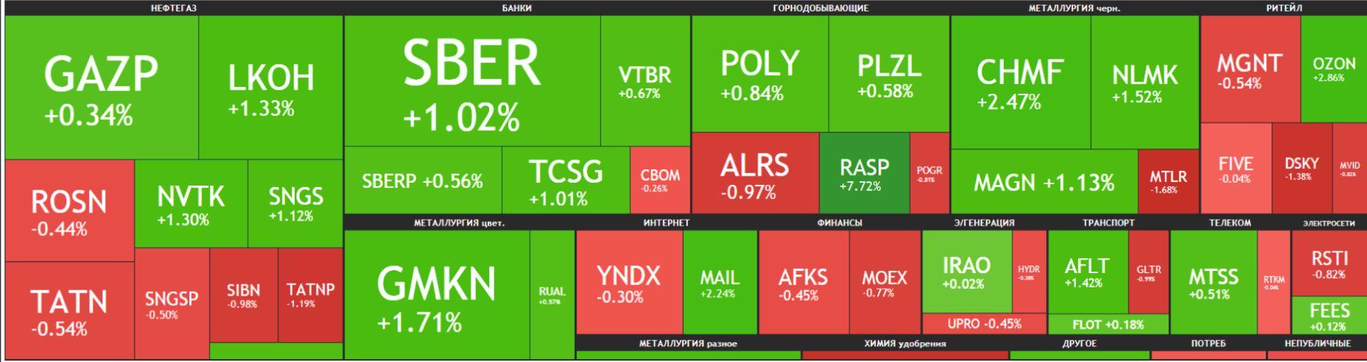 Карта рынка Московской биржи Российские акции 23 апреля 2021 года, пятница