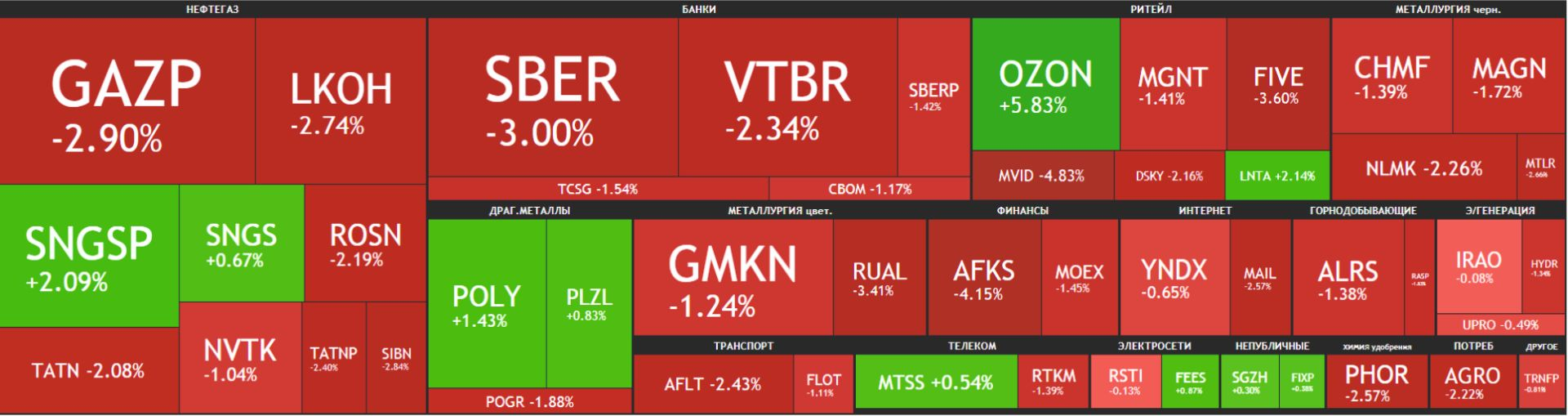 Карта рынка Московской биржи Российские акции 19 мая 2021 года, среда