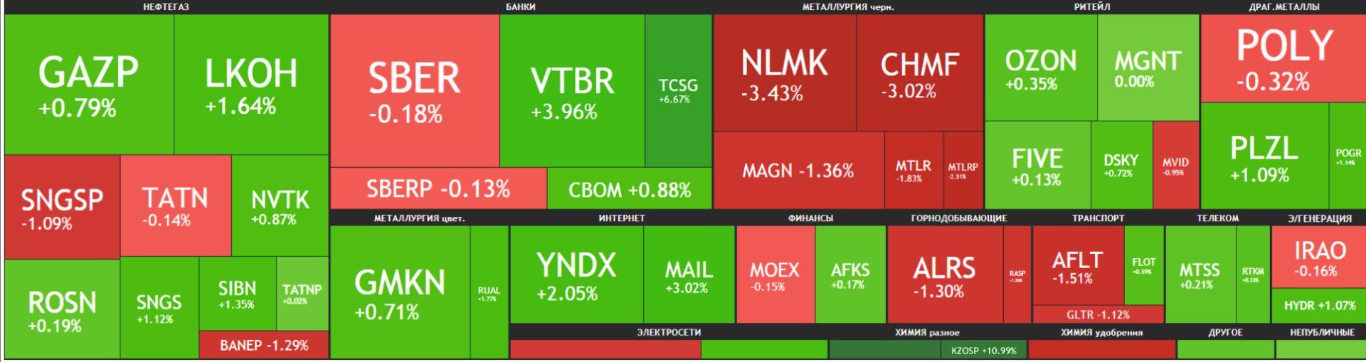 Карта рынка Московской биржи Российские акции 26 мая 2021 года, среда