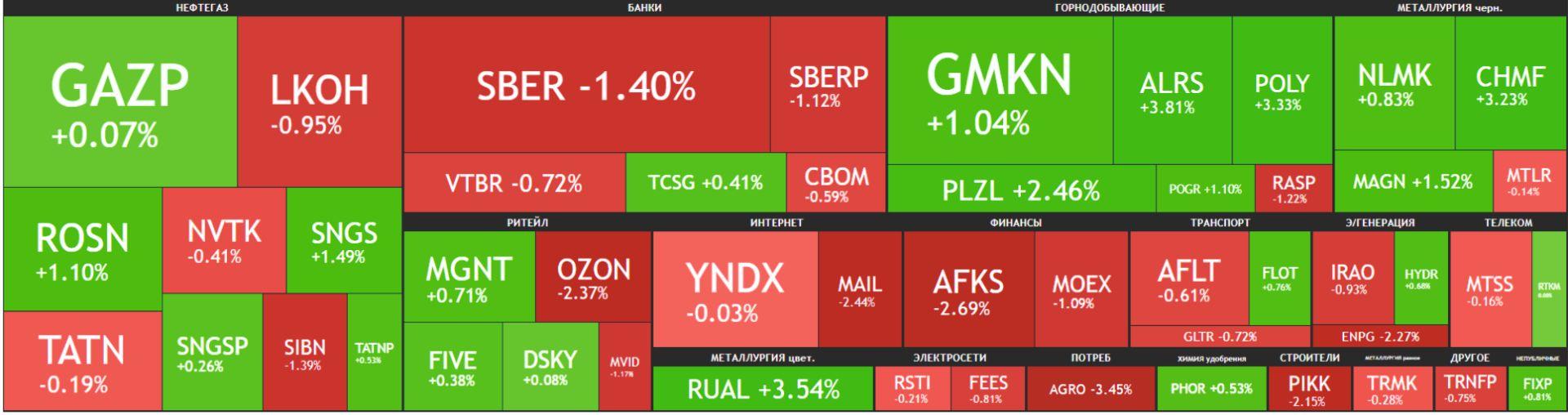 Карта рынка Московской биржи Российские акции 15 апреля 2021 года.
