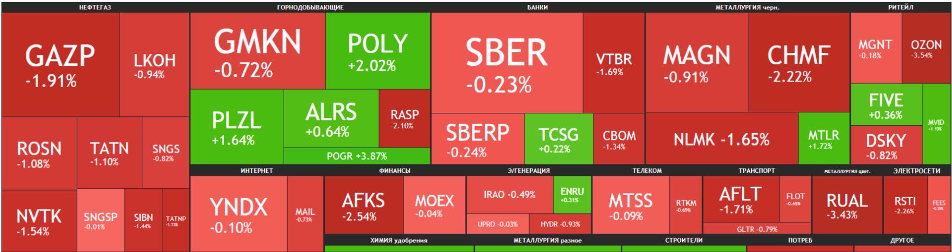Карта рынка Московской биржи Российские акции 19 апреля 2021 года, понедельник