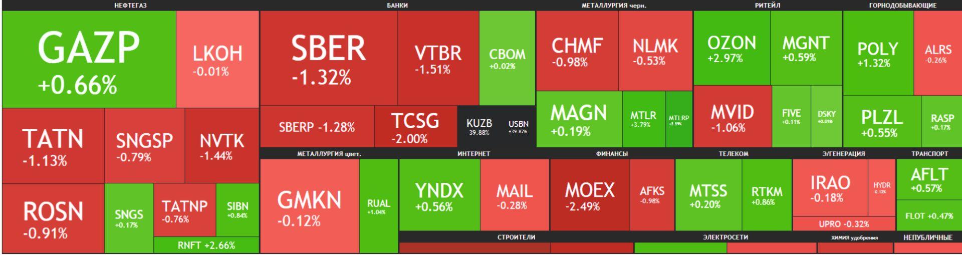 Карта рынка Московской биржи Российские акции 14 мая 2021 года, пятница