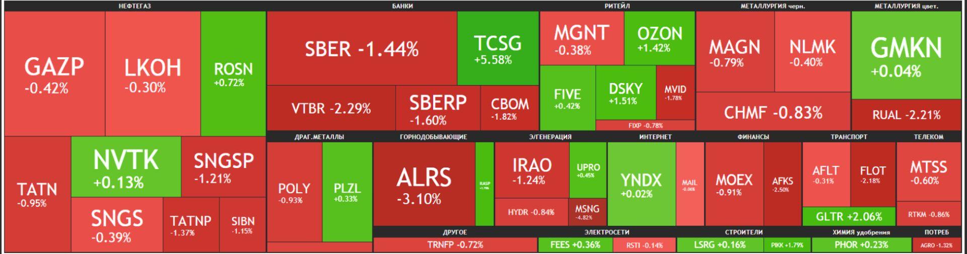 Карта рынка Московской биржи Российские акции 18 июня 2021 года, пятница