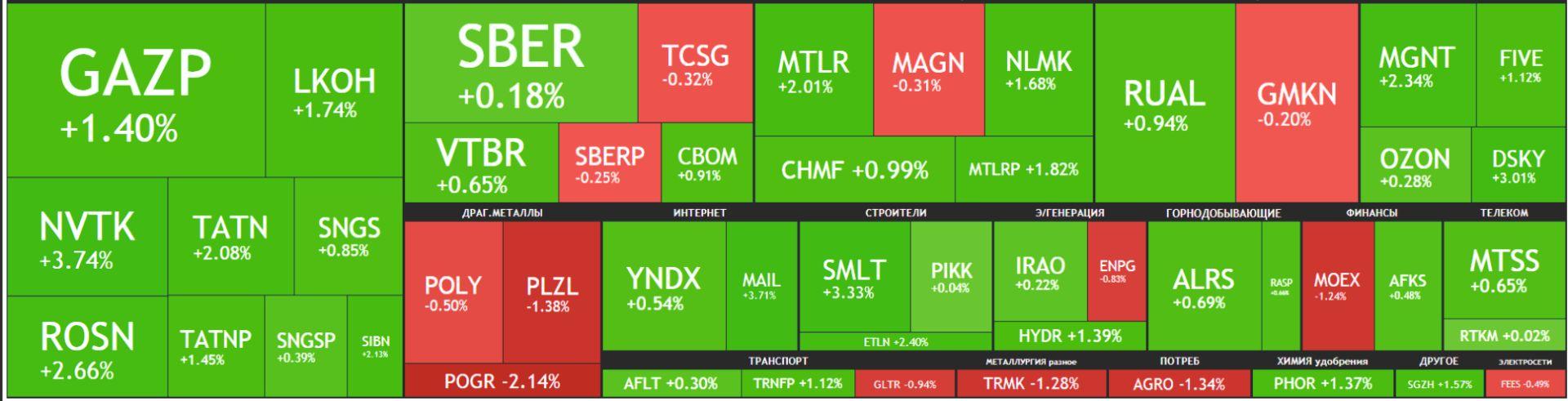 Карта рынка акций Московской биржи Российские акции 13 сентября 2021 года, среда