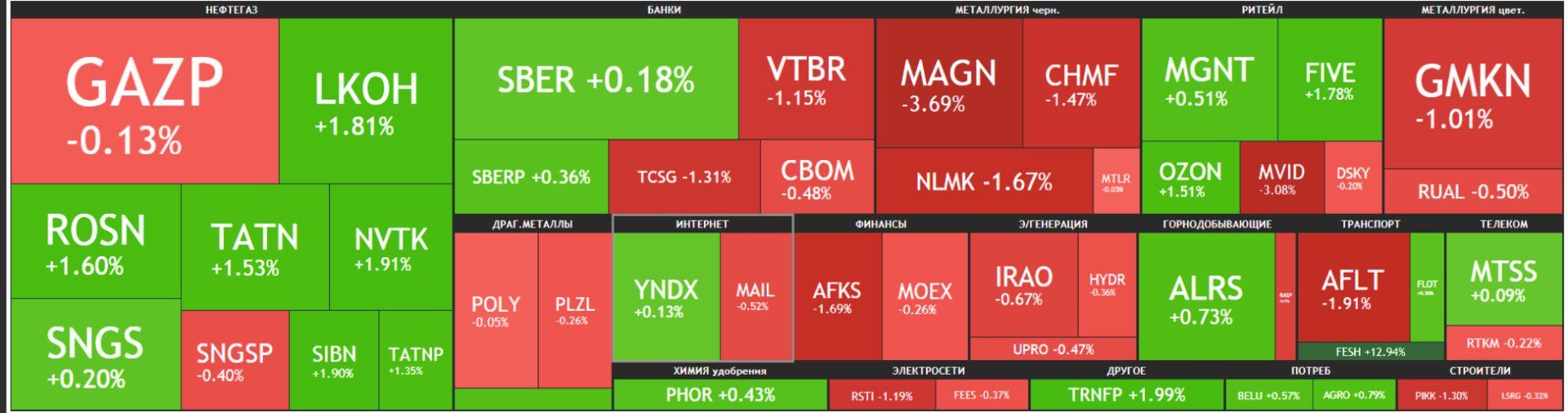 Карта рынка Московской биржи Российские акции 16 июня 2021 года, среда