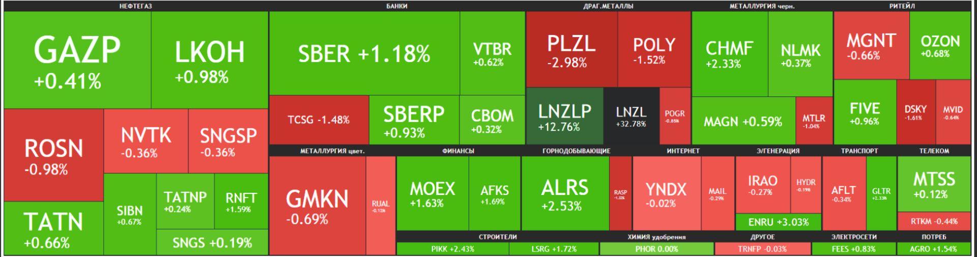 Карта рынка Московской биржи Российские акции 07 июня 2021 года, понедельник
