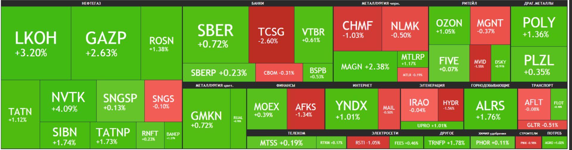 Карта рынка Московской биржи Российские акции 02 июня 2021 года, среда