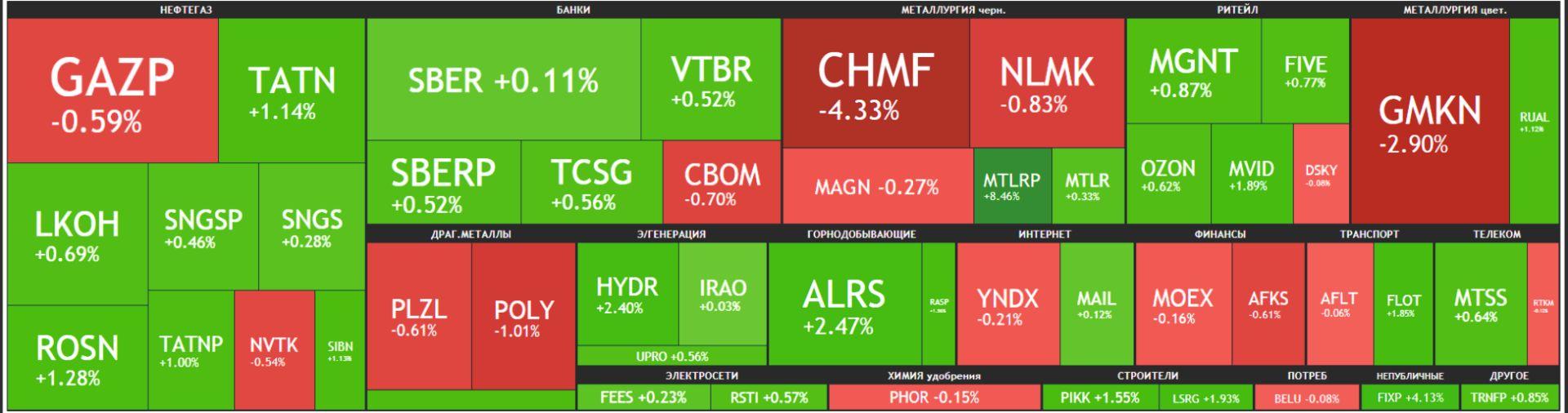 Карта рынка Московской биржи Российские акции 31 мая 2021 года, понедельник