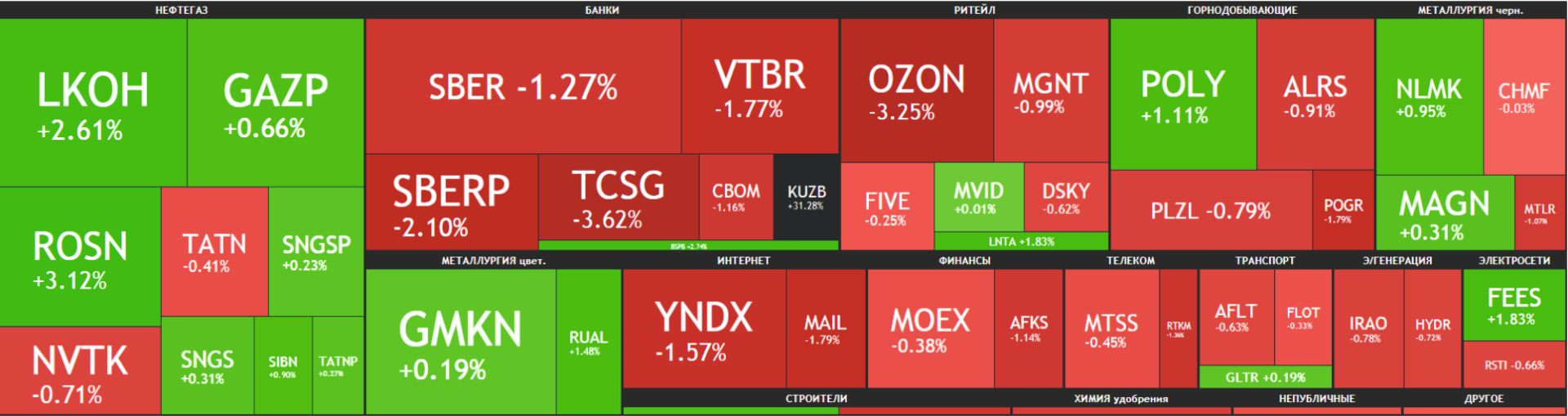 Карта рынка Московской биржи Российские акции 12 мая 2021 года, среда