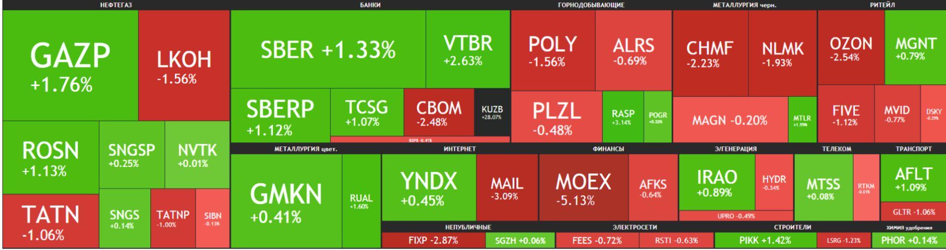 Карта рынка Московской биржи Российские акции 13 мая 2021 года, четверг