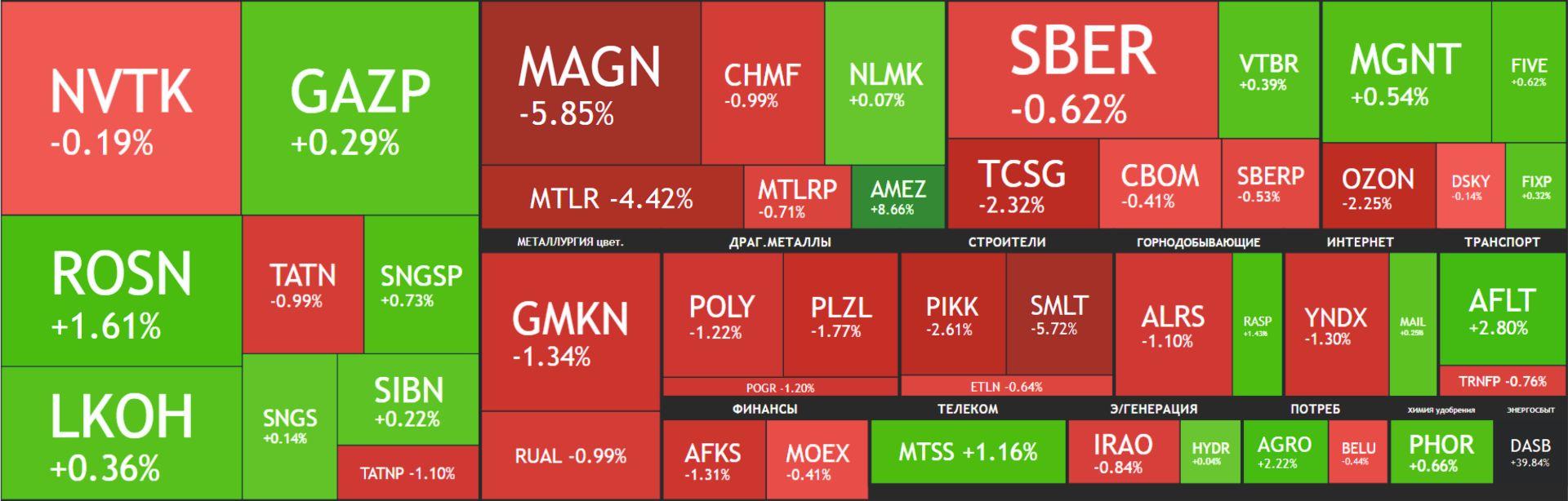 Карта рынка акций Московской биржи Российские акции 24 сентября 2021, года, пятница