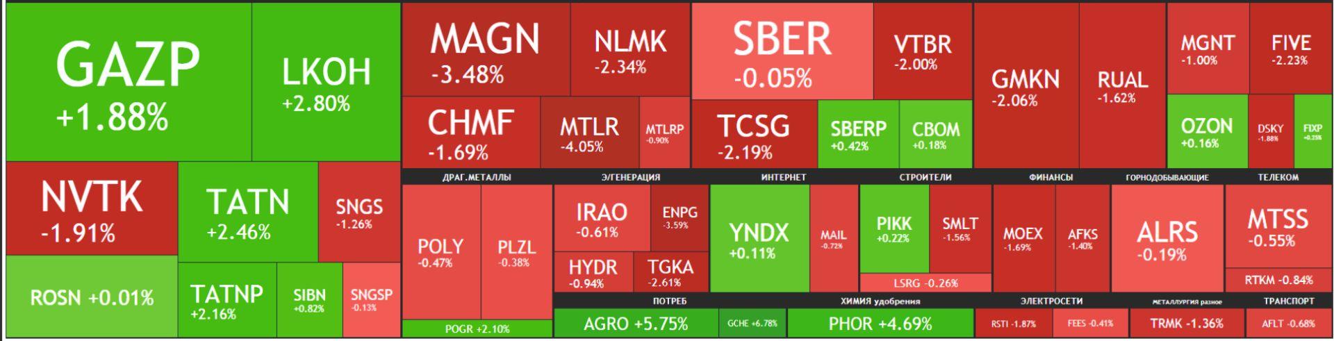 Карта рынка акций Московской биржи Российские акции 14 сентября 2021 года, среда