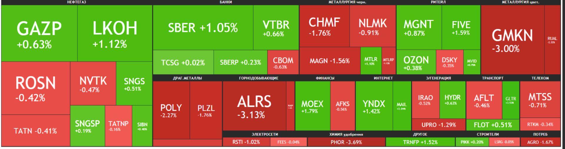 Карта рынка Московской биржи Российские акции 17 июня 2021 года, четверг