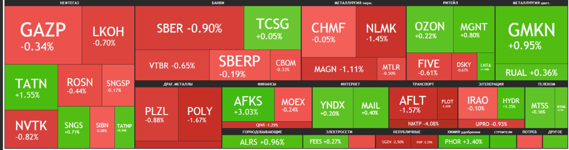 Карта рынка Московской биржи Российские акции 27 мая 2021 года, пятница
