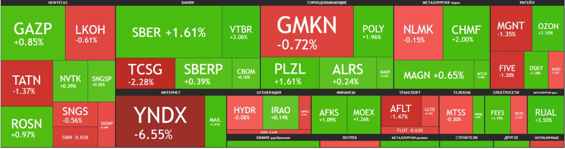 Карта рынка Московской биржи Российские акции 13 апреля 2021 года.