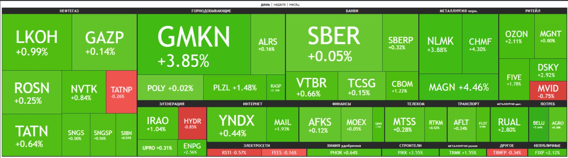 Карта рынка Московской биржи Российские акции 12 апреля 2021 года.