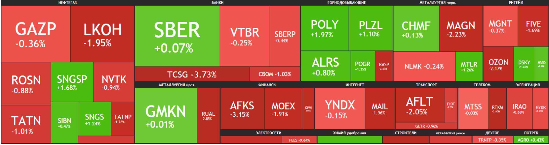 Карта рынка Московской биржи Российские акции 20 апреля 2021 года, вторник