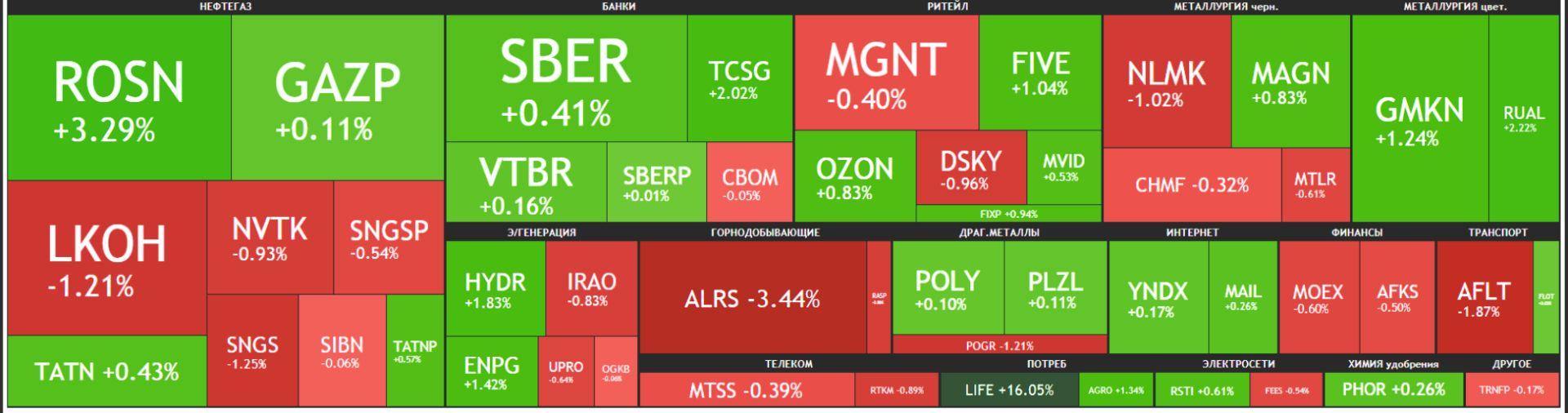 Карта рынка Московской биржи Российские акции 23 июня 2021 года, среда