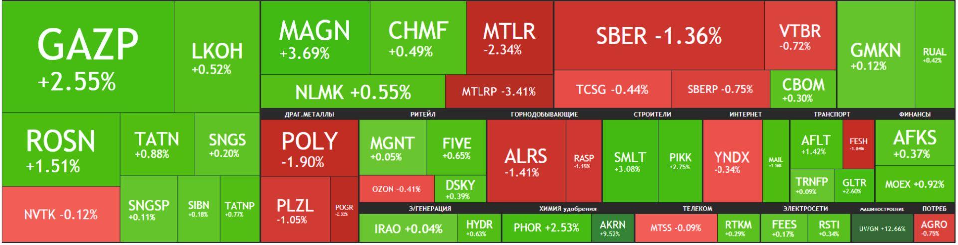 Карта рынка акций Московской биржи Российские акции 21 сентября 2021, года, вторник