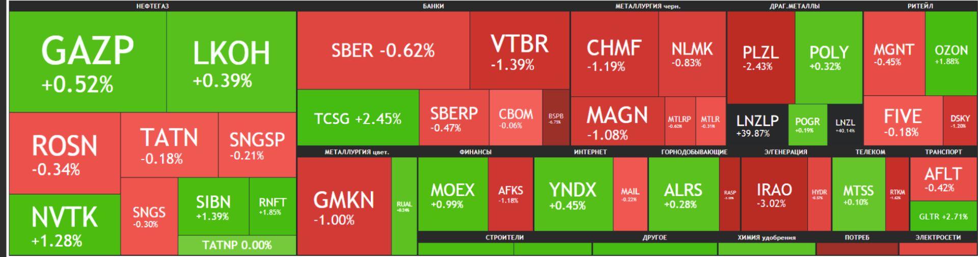 Карта рынка Московской биржи Российские акции 04 июня 2021 года, пятница