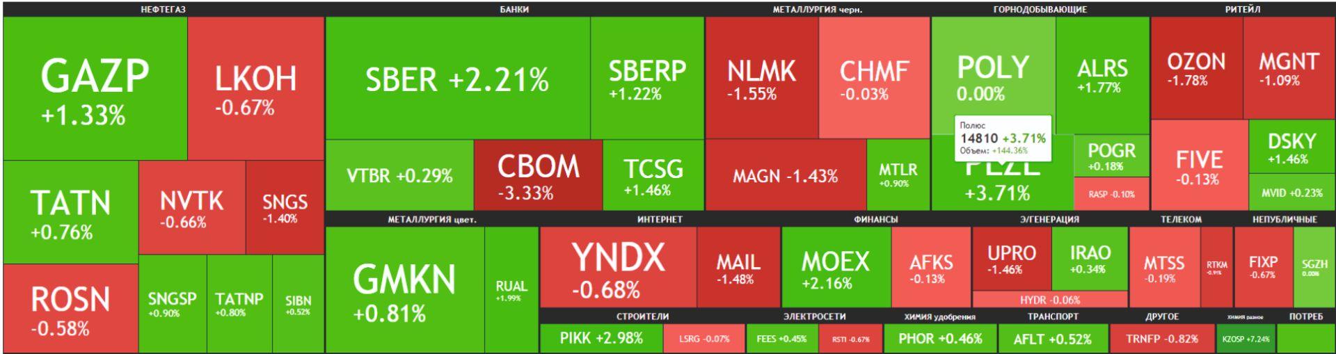 Карта рынка Московской биржи Российские акции 6 мая 2021 года, четверг