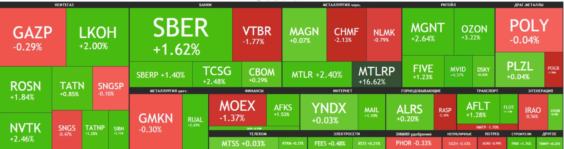Карта рынка Московской биржи Российские акции 21 мая 2021 года, пятница