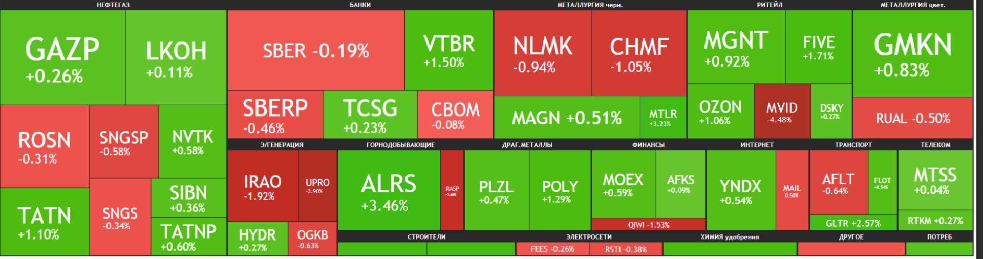 Карта рынка Московской биржи Российские акции 21 июня 2021 года, понедельник