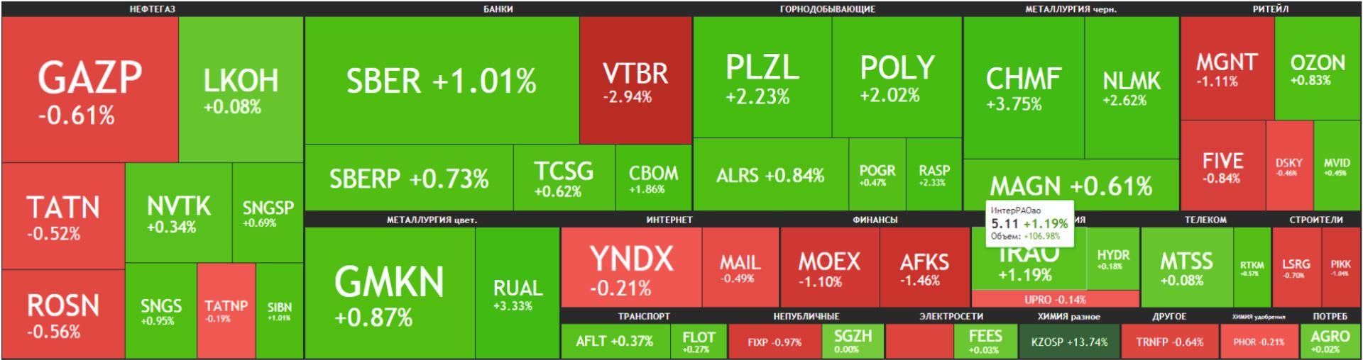 Карта рынка Московской биржи Российские акции 7 мая 2021 года, пятница