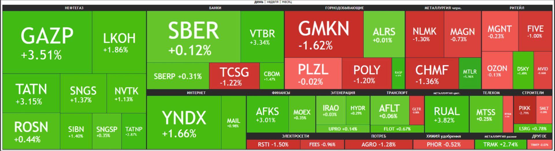 Карта рынка Московской биржи Российские акции 14 апреля 2021 года.