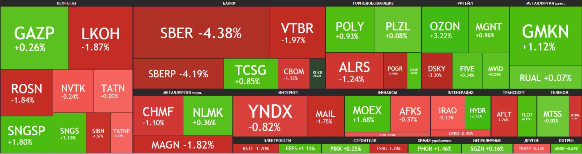 Карта рынка Московской биржи Российские акции 11 мая 2021 года, понедельник
