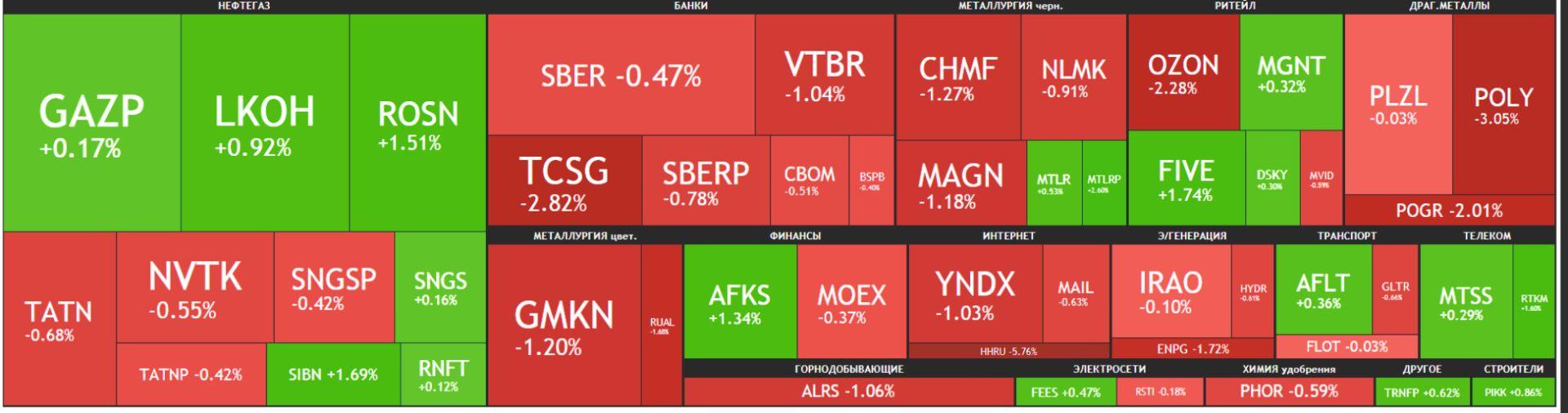 Карта рынка Московской биржи Российские акции 03 июня 2021 года, четверг