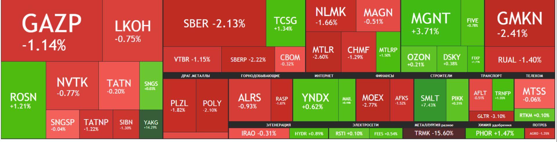 Карта рынка акций Московской биржи Российские акции 16 сентября 2021, года, четверг