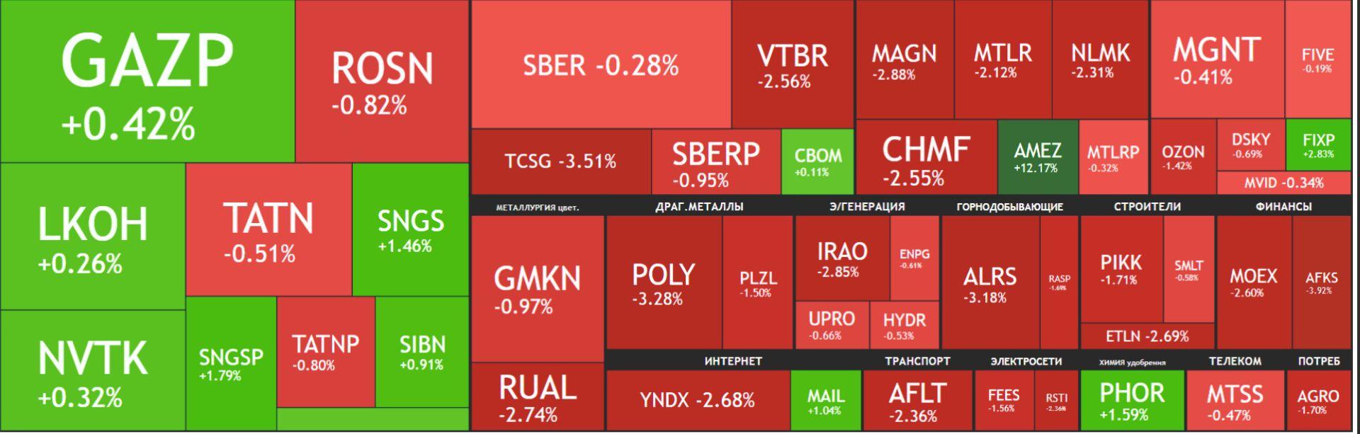 Карта рынка акций Московской биржи Российские акции 28 сентября 2021, года, вторник
