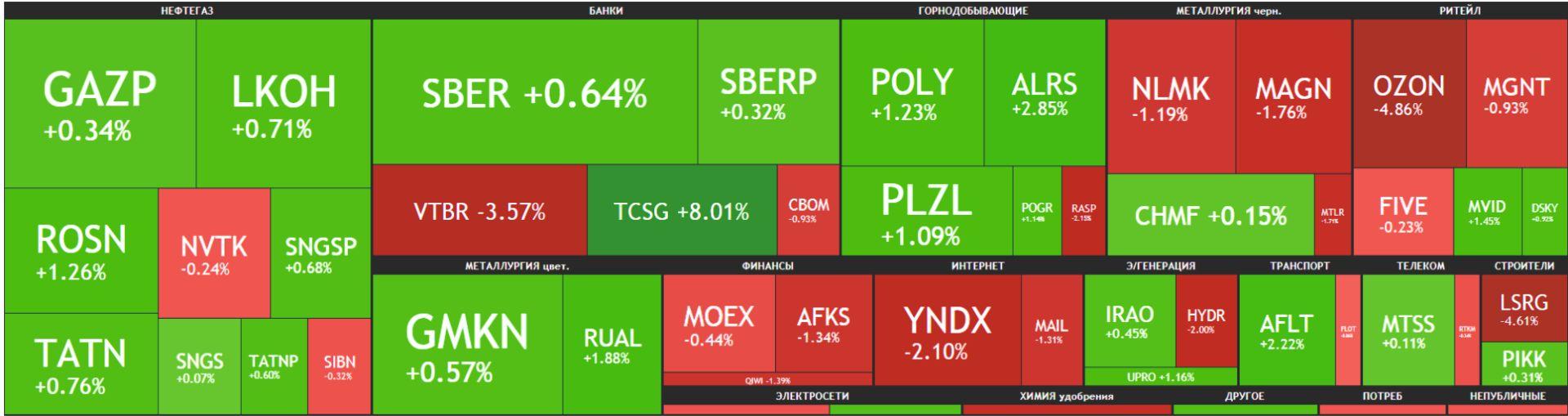 Карта рынка Московской биржи Российские акции 10 мая 2021 года, понедельник