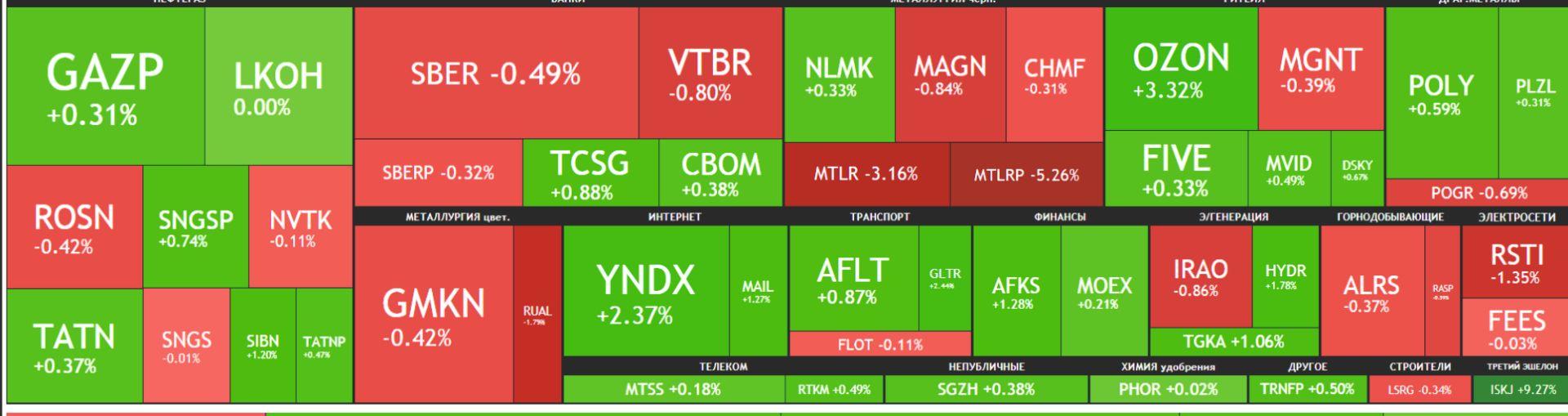 Карта рынка Московской биржи Российские акции 24 мая 2021 года, понедельник