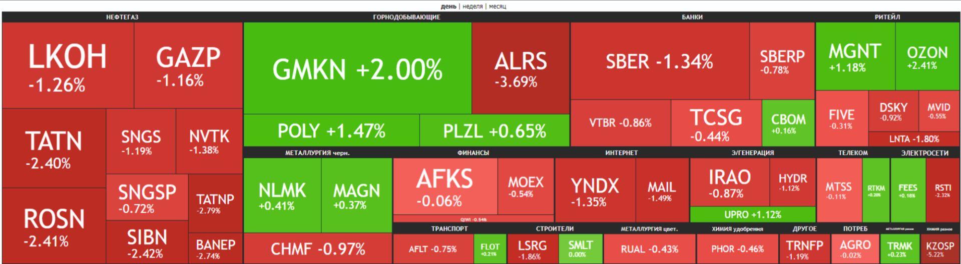 Карта рынка Московской биржи Российские акции 9 апреля 2021 года.