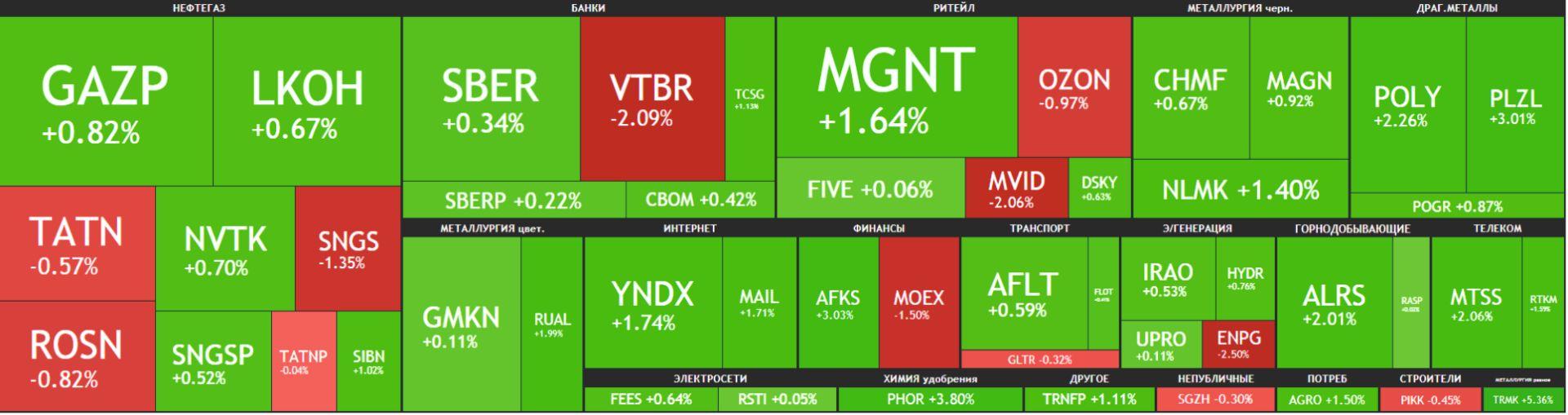 Карта рынка Московской биржи Российские акции 18 мая 2021 года, вторник