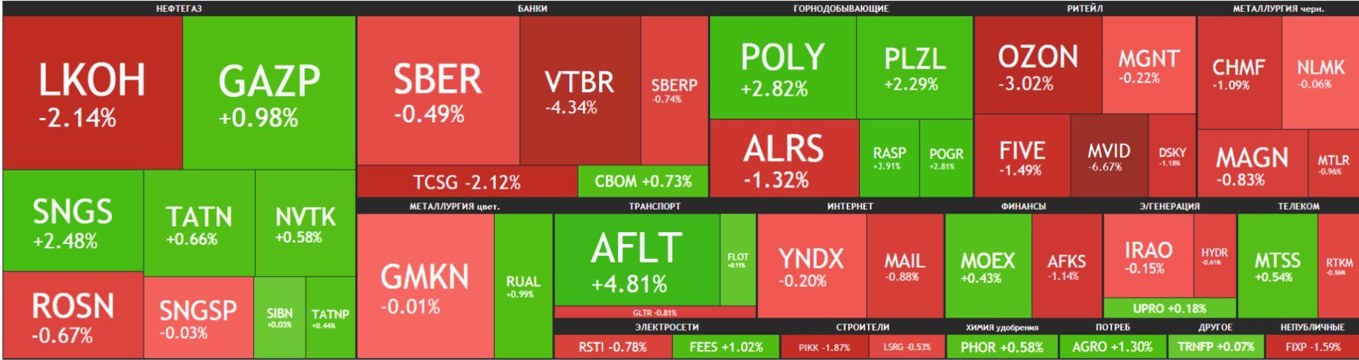 Карта рынка Московской биржи Российские акции 17 мая 2021 года, понедельник