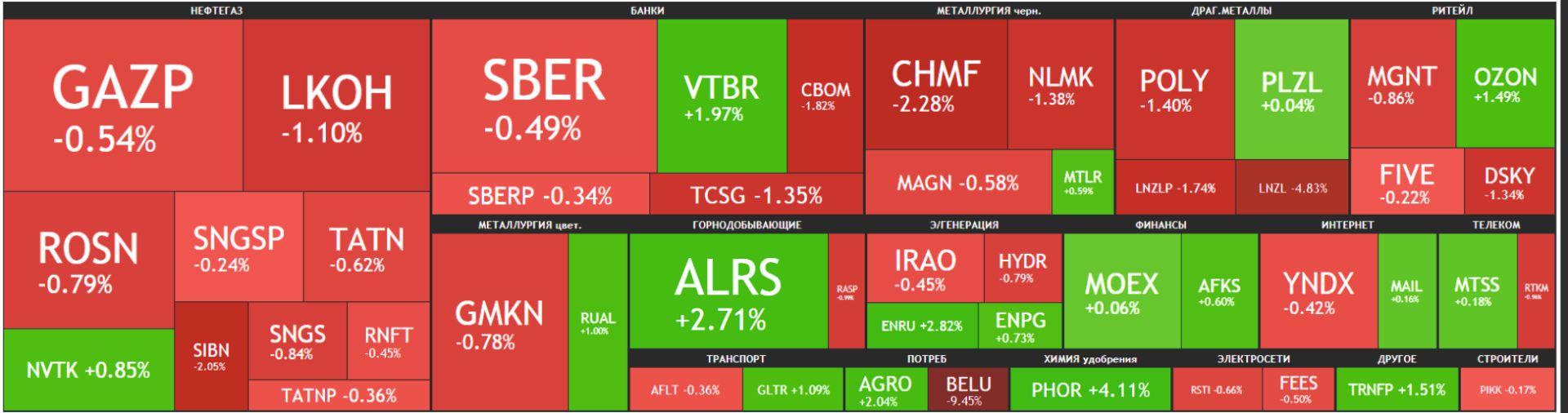 Карта рынка Московской биржи Российские акции 08 июня 2021 года, вторник