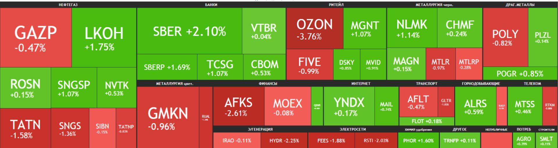 Карта рынка Московской биржи Российские акции 24 мая 2021 года, вторник