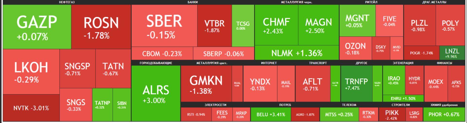 Карта рынка Московской биржи Российские акции 10 июня 2021 года, четверг
