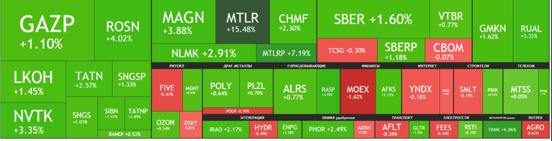 Карта рынка акций Московской биржи Российские акции 22 сентября 2021, года, среда